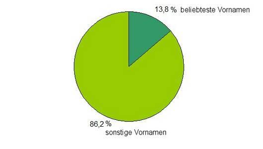 VN 2011: Anteil der 10 beliebtesten Vornamen