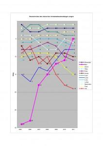 VN 2011: Entwicklung der Spitzenreiter