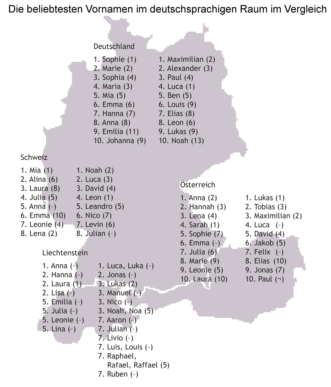 VN 2013: Vornamen in deutschsprachigen Ländern im Vergleich